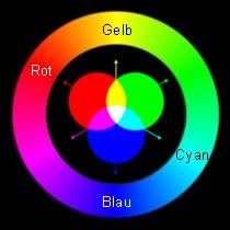 Komplementärfarbe Zu Blau nachbilder